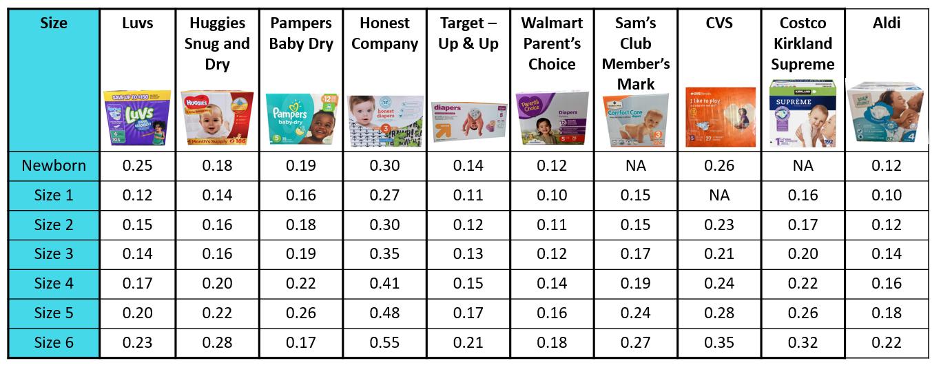 Baby Food Price Comparison